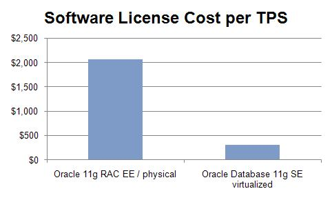 Oracle Storage Guy: To RAC or not to RAC (reprise)