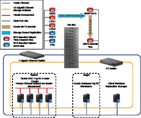 RAC Network