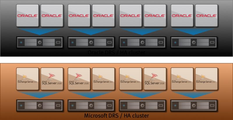 Dedicated Cluster